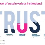Trust in Businesses is on the rise – Maala-GlobeScan 2020